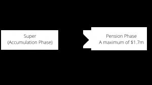 Super (Accumulation Phase)